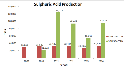 Sulphuric acid production